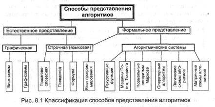 Функции представления