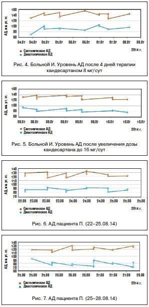 Алгоритм измерения артериального давления приборами различного типа