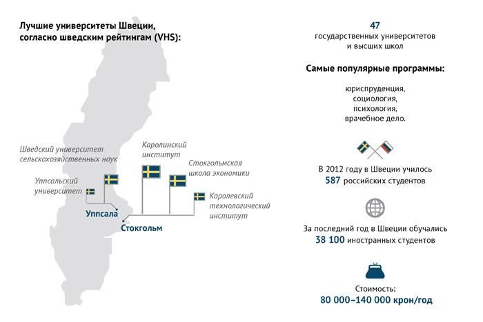 Бесплатное образование в швеции
