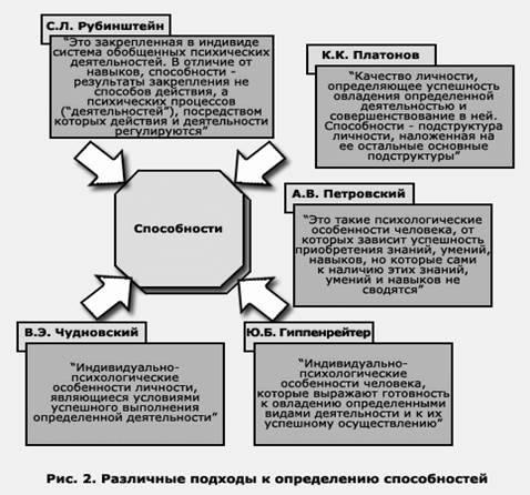 Психологическая характеристика способностей человека (стр. 1 из 8)