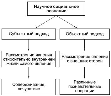 Психологическое познание