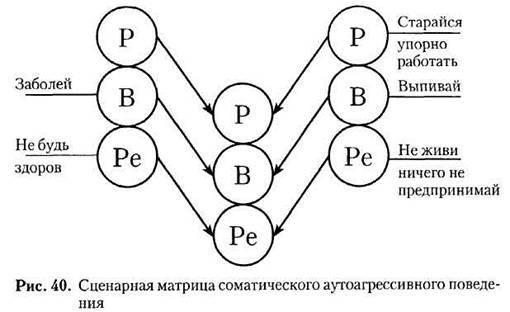 Трансакция (психология) - википедия