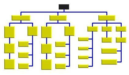 Дерево целей: пример составления. Дерево целей организации на примере компании Apple