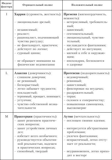 Рэймонд бернард кэттелл биография, основные труды, теория личности