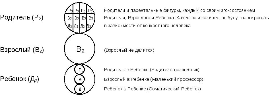 Транзактный анализ: примеры метода, игры берна