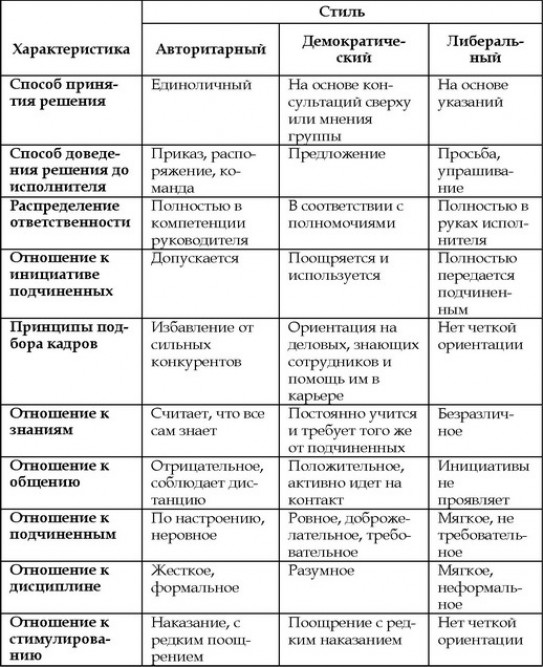стилей общения: определите какой ваш