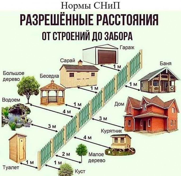Размещение курятника на участке — расстояние от соседей