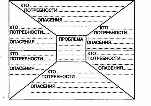 Психология отношений - методы урегулирования конфликтов