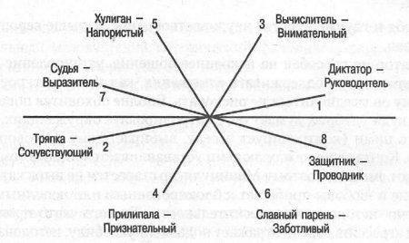 Эверетт шостром: несколько основных типов манипуляторов