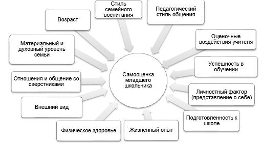 Самооценка: что это, определение в психологии, виды, характеристика, методики диагностики