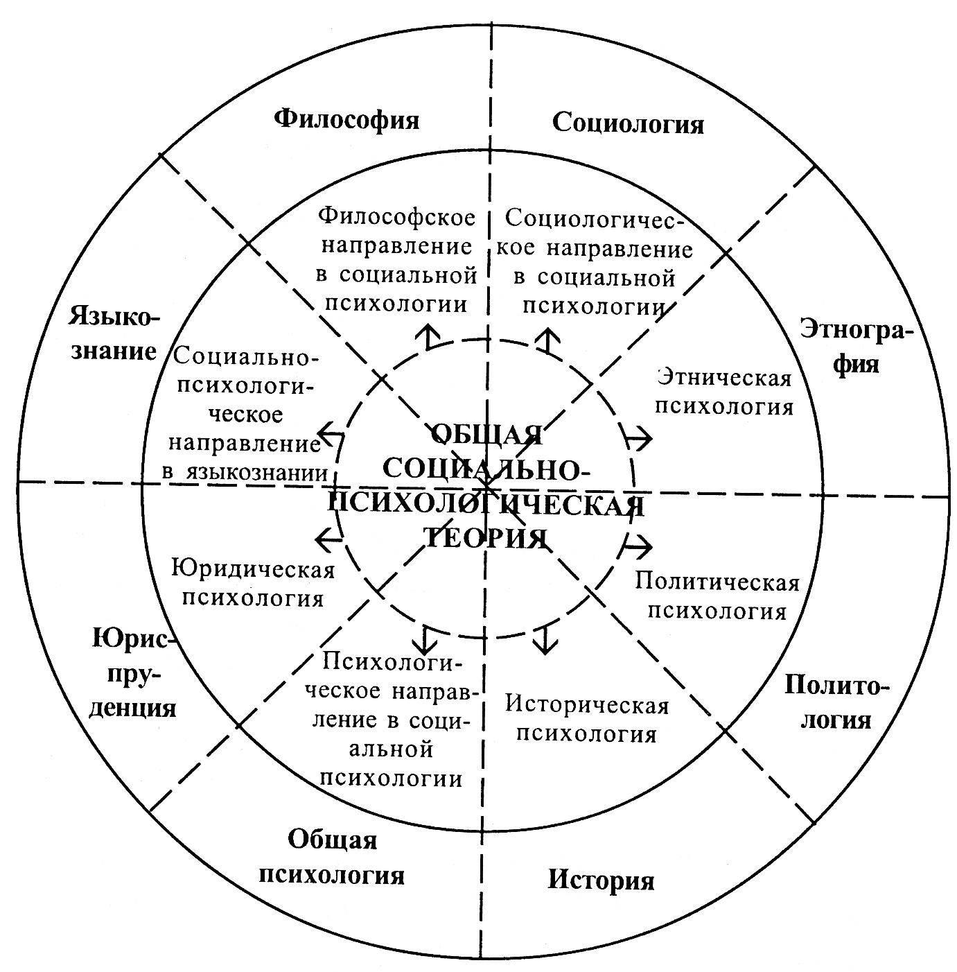 Читать книгу социальная психология людмилы георгиевны почебут : онлайн чтение - страница 50