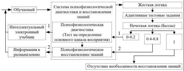 Нлп. системы восприятия (репрезентативные системы)