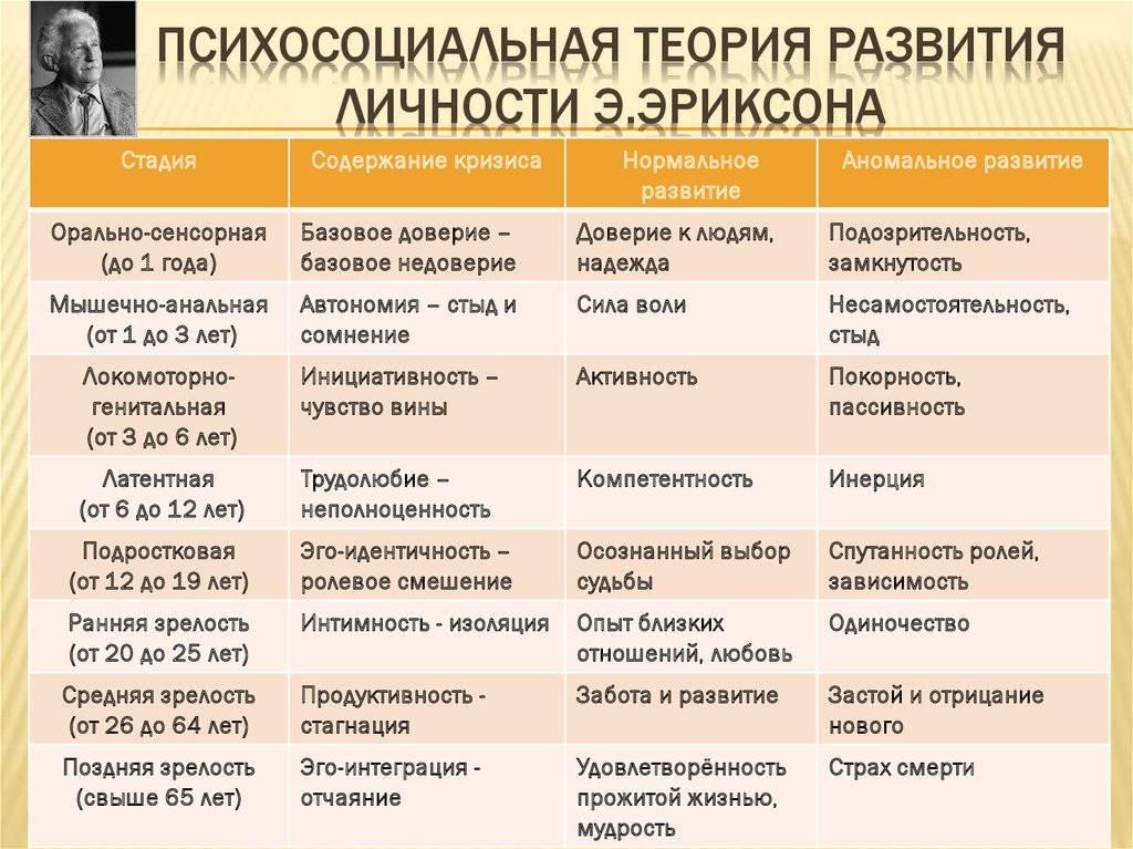 Восемь стадий развития по эриксону