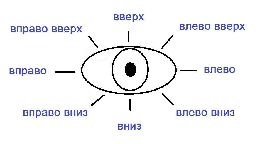 О том, как зрительный контакт влияет на наше поведение