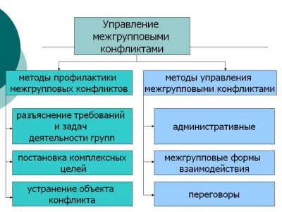 Пример межгруппового конфликта