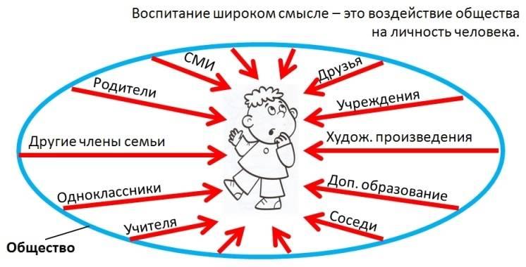 Замечания по поводу воспитания чужих детей