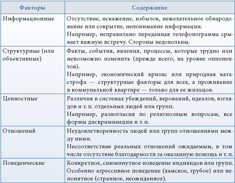 Конфликт в психологии