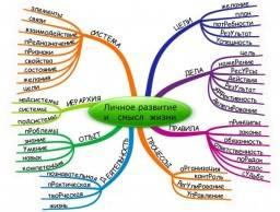 Психология: психология личности - бесплатные статьи по психологии в доме солнца