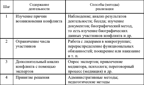 Виды, примеры и способы разрешения межгрупповых конфликтов