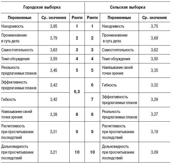 Что такое психология влияния? психология влияния — это… расписание тренингов. самопознание.ру