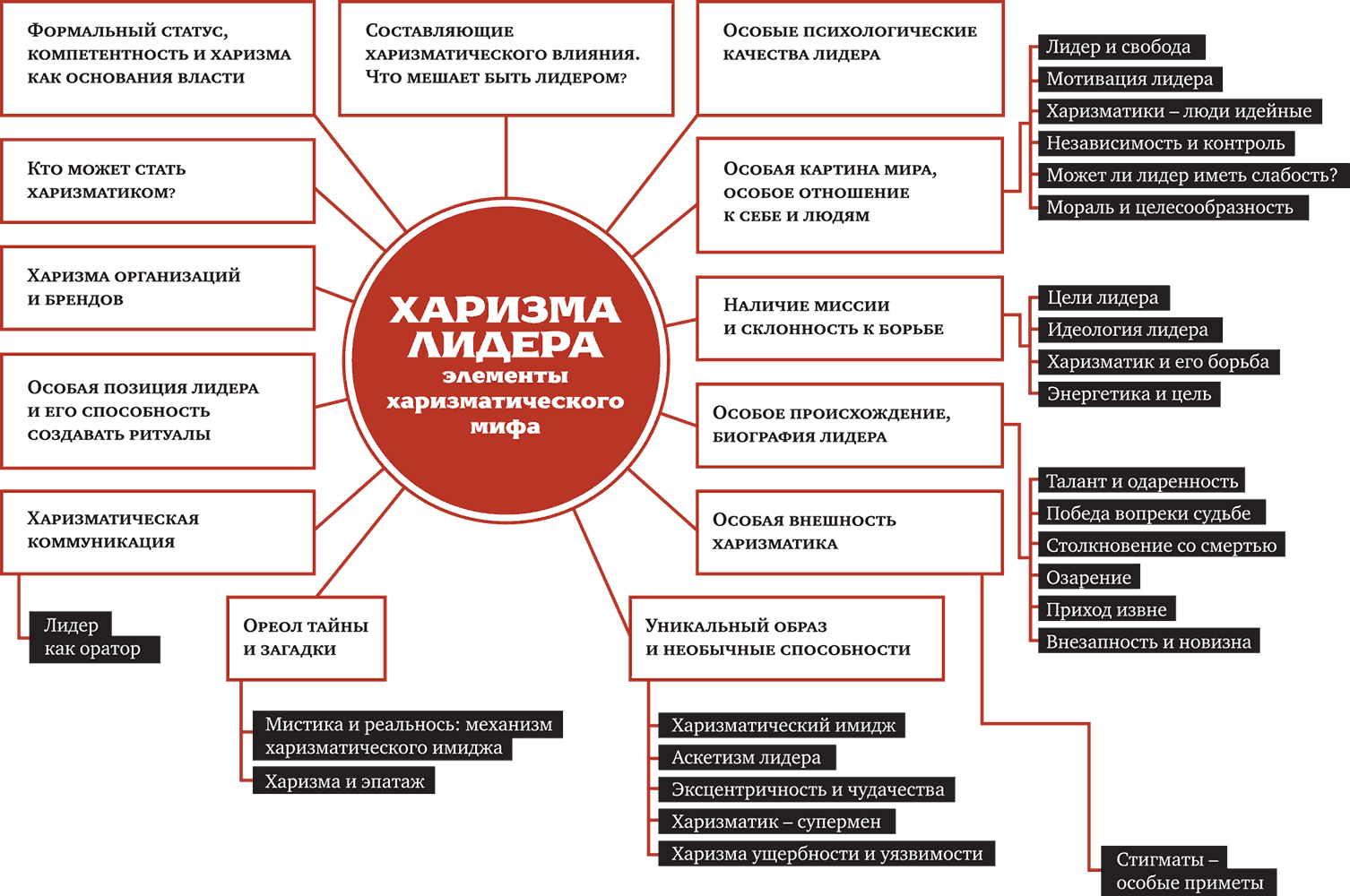 Что такое харизма. как ее развить? кто такой харизматический лидер?