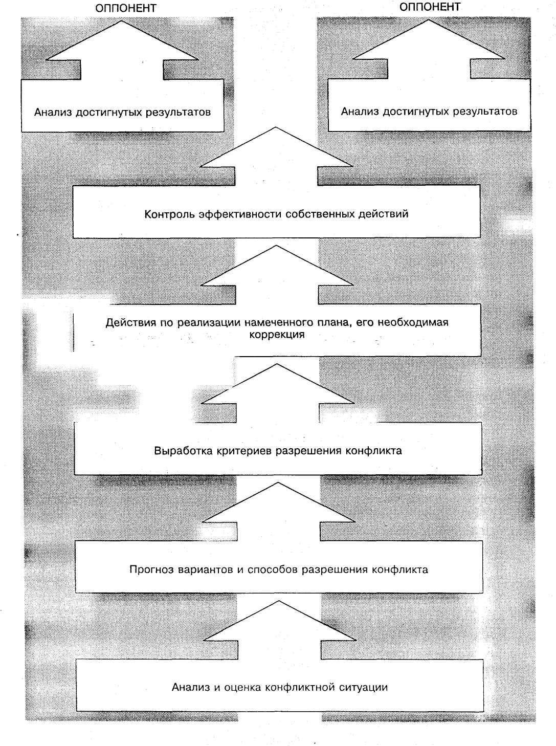 Урок 2. причины возникновения конфликтов и этапы их развития