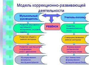 Виды и функции речи в психологии