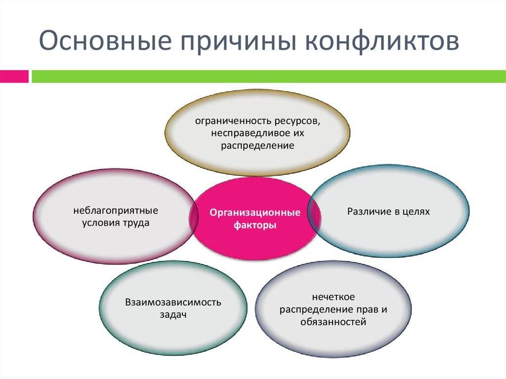 Урок 5. внутриличностный конфликт: понятие, виды, предупреждение и разрешение