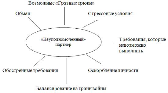 Методы работы с возражениями