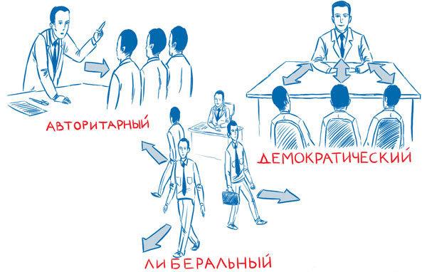 Авторитарный стиль руководства. стили руководства в организации