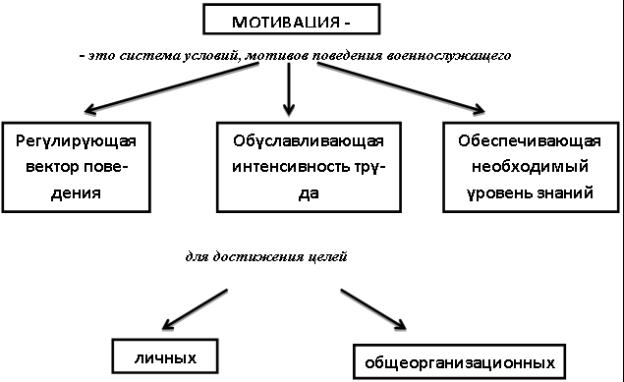 Мотивированный сотрудник: главные факторы мотивации