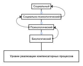 Психологическая реабилитация больных с заболеванием или повреждением  нервной системы