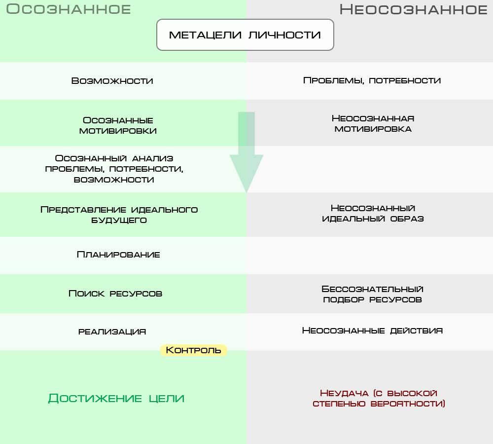 Конкретика в формулировке целей (уникальный текст)