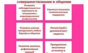 Полная характеристика шизоидного типа личности