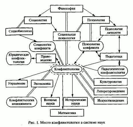 Конфликтология и конфликт. конфликтология как наука