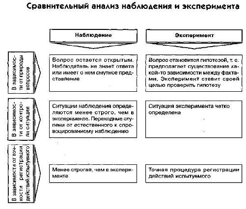 Наблюдение (психология) — википедия