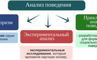Ава-терапия - прикладной анализ поведения: курс дистанционного обучения специалистов - ано «ниидпо»