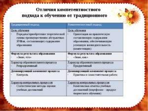Урок 4. традиционные методы обучения