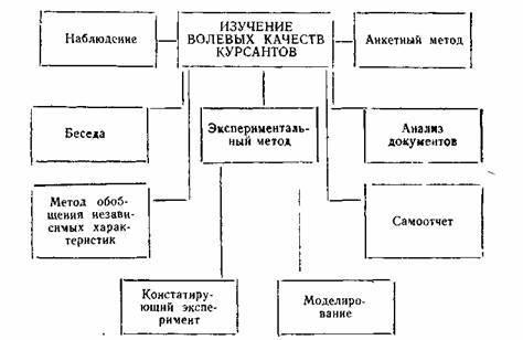 Воля. анализ философских, психологических и психофизиологических представлений