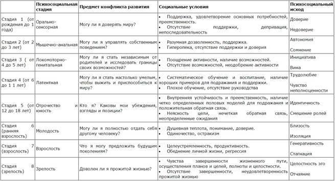 Теория развития личности эриксона: милтон или эрик