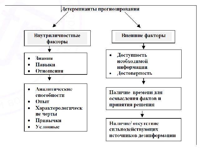 Функции конфликта - конструктивные и деструктивные