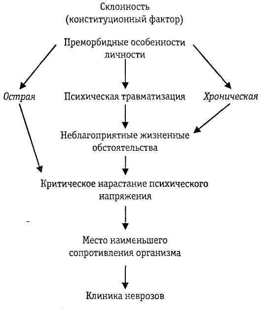 Внутриличностный конфликт