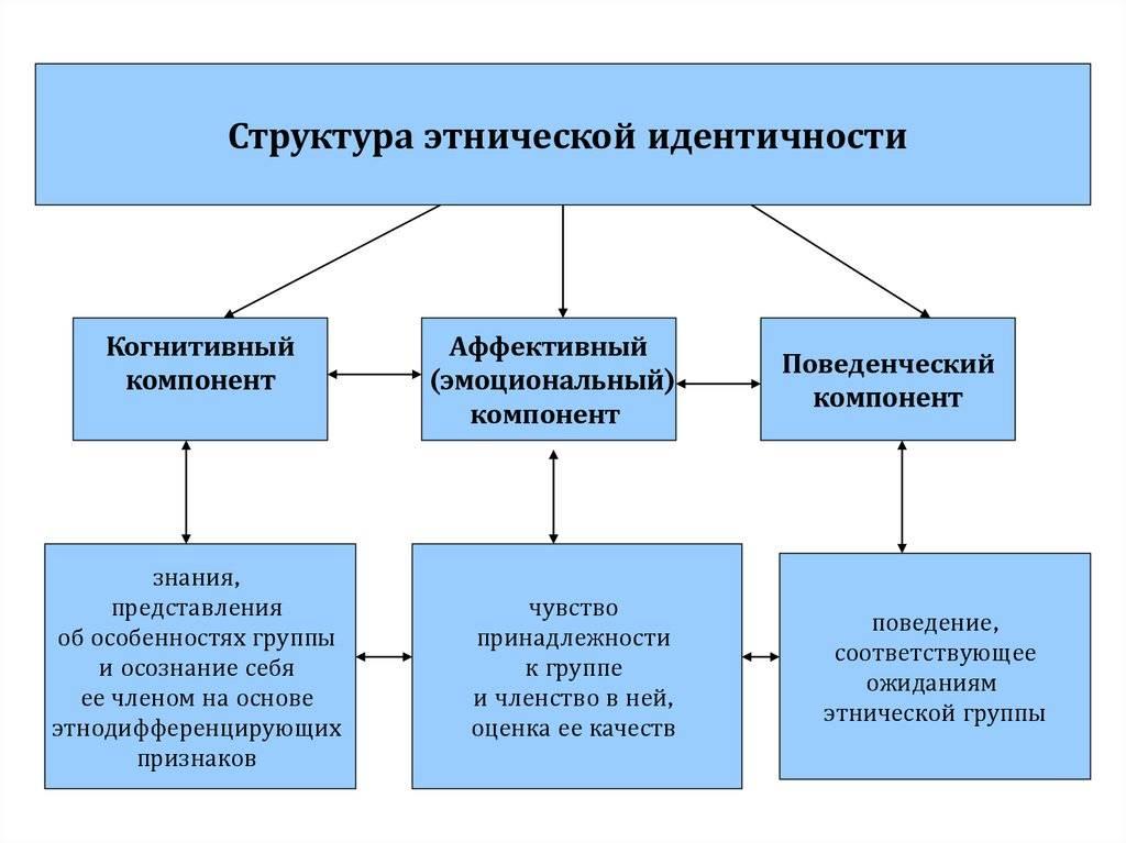 Кризис идентичности (психология) — википедия с видео // wiki 2