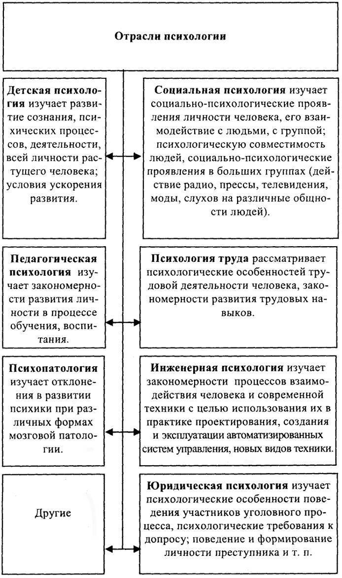 Основные отрасли психологии - классификация, схема