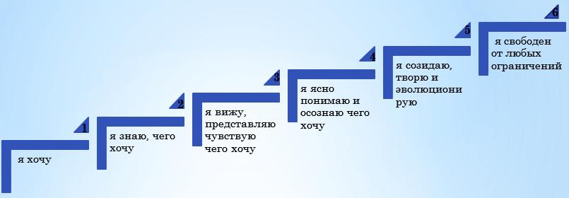 Позиции восприятия