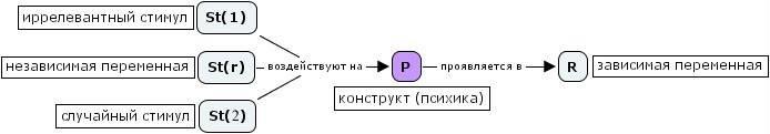 Переменные в структуре психологического эксперимента - экспериментальная психология - курс лекций