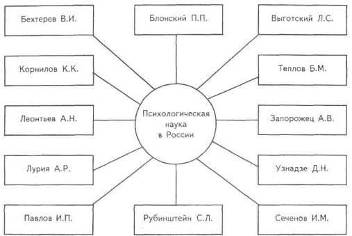 Понятие деятельности в психологии — студопедия