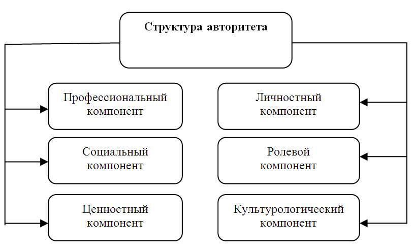 Авторитет человека: суть, что значит, как завоевать, виды (внутренний, самопроекцируемый, эмоциональный), как определить
