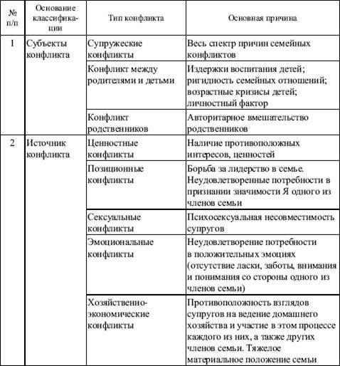 Конфликт (психология) — википедия. что такое конфликт (психология)