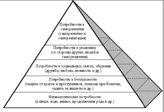 Основные понятия теории потребностей